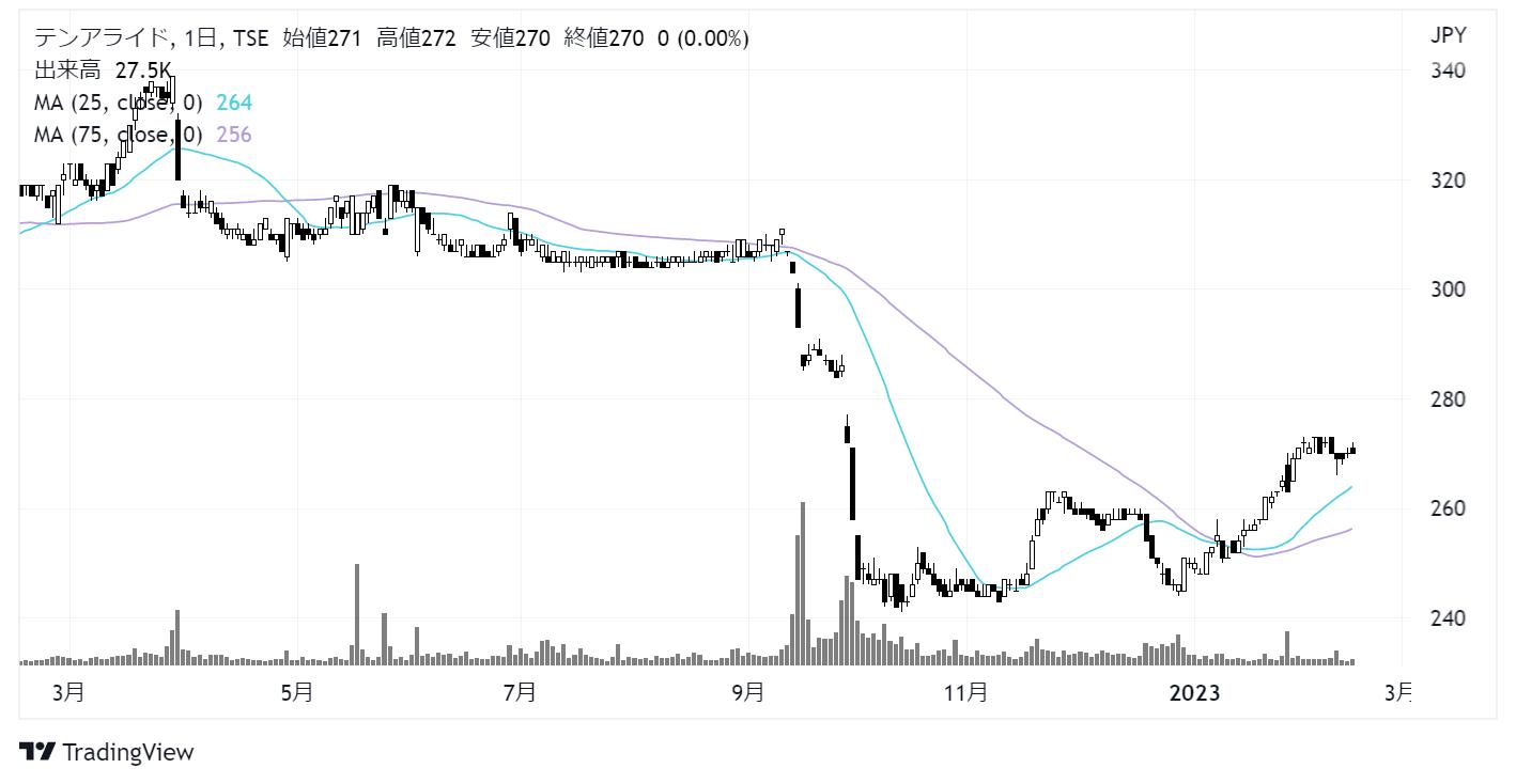 テンアライド(8207)株価チャート|日足1年