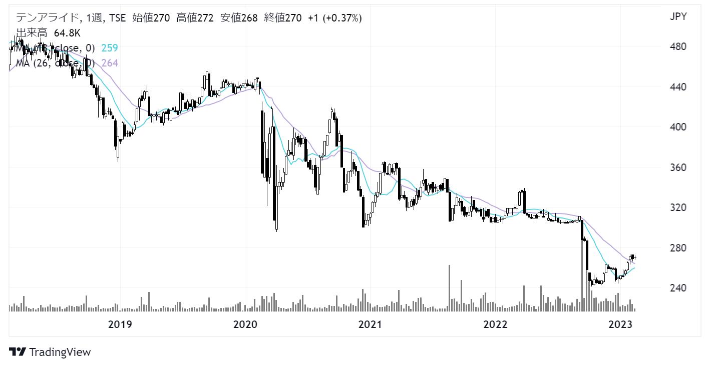 テンアライド(8207)株価チャート|週足5年