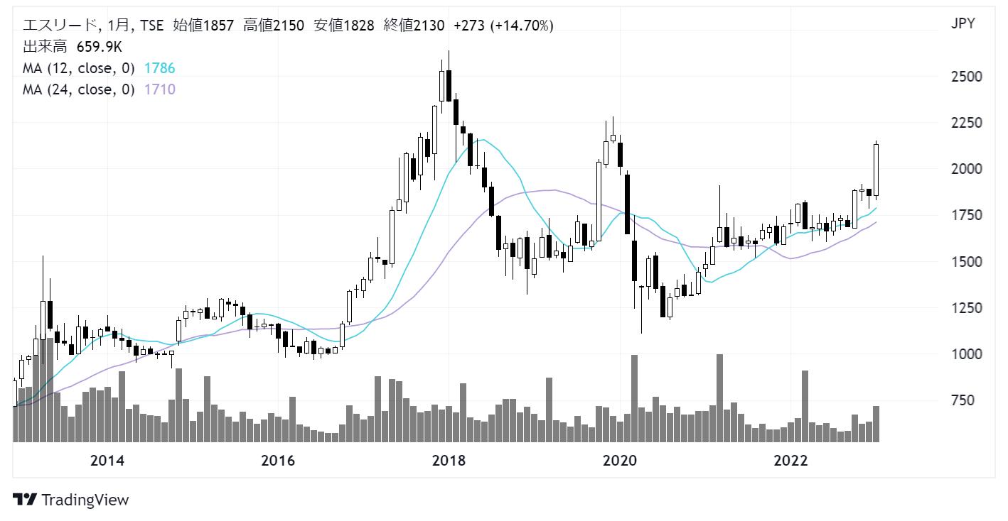 エスリード(8877)株価チャート|月足10年