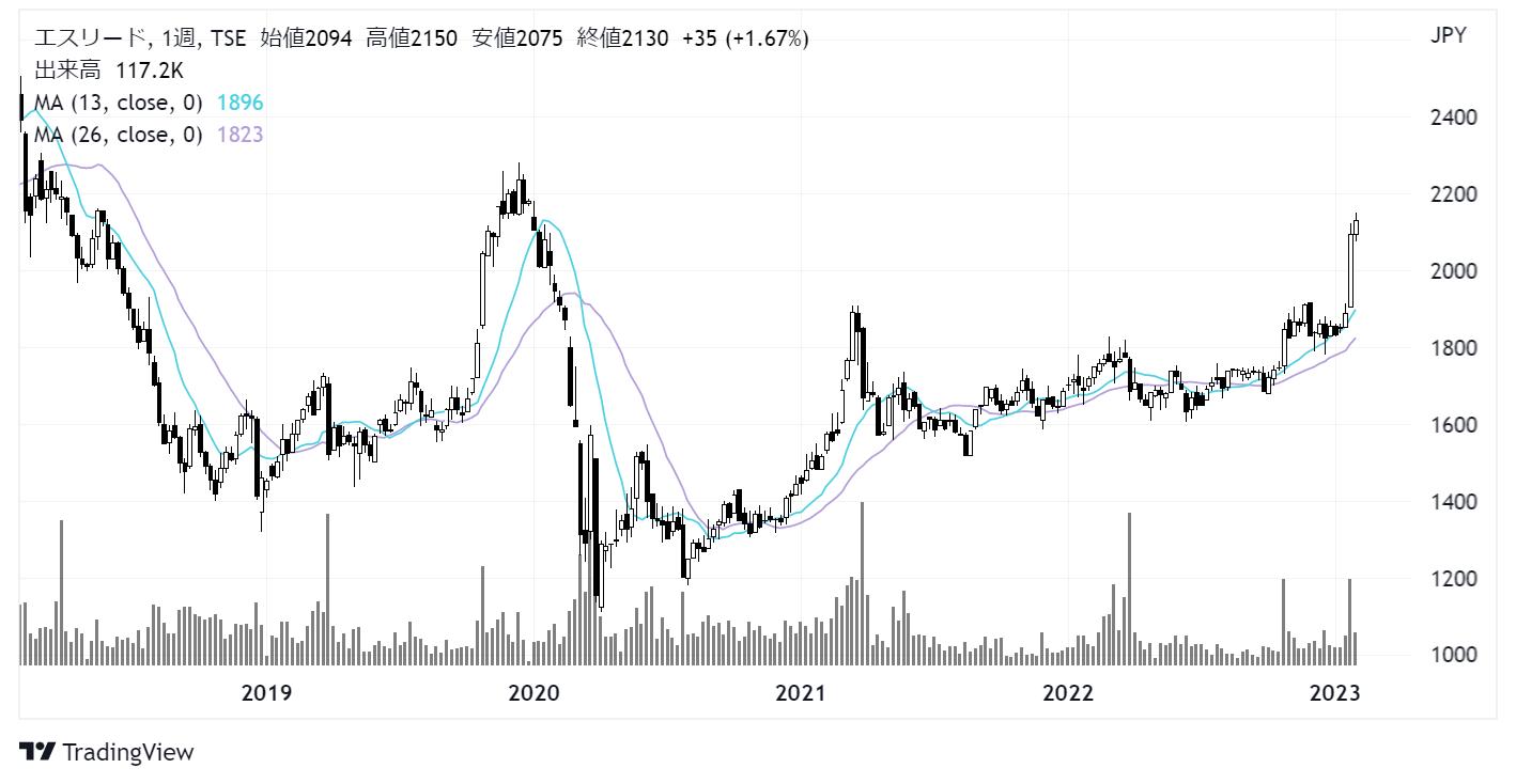 エスリード(8877)株価チャート|週足5年