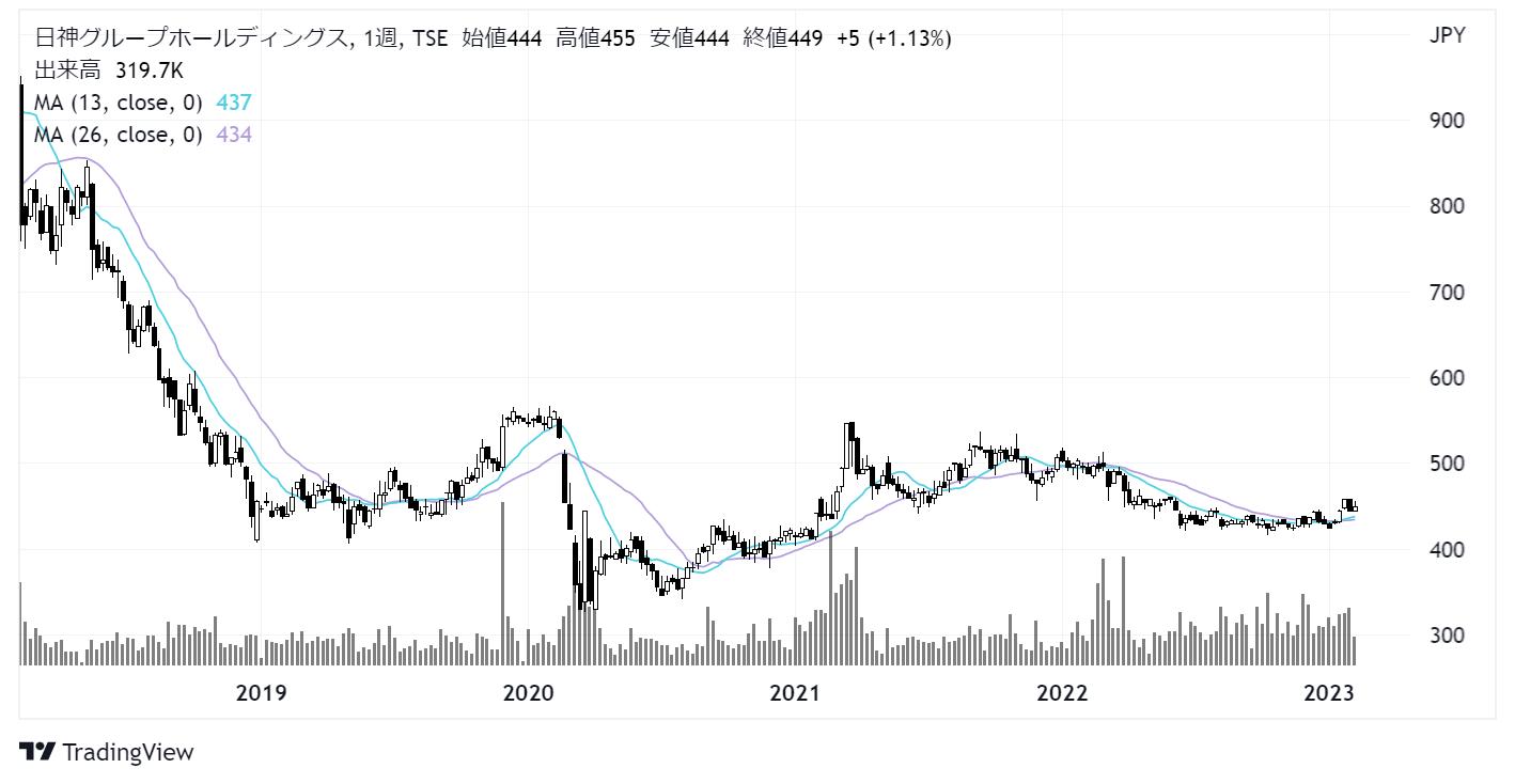 日神グループホールディングス(8881)株価チャート|週足5年