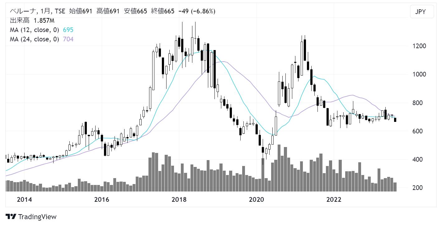 ベルーナ(9997)株価チャート|月足10年