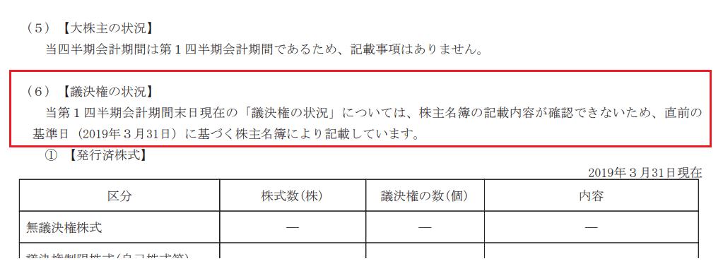 トヨタ自動車、2020年3月期四半期報告書(第1四半期)抜粋【議決権の状況】蘭