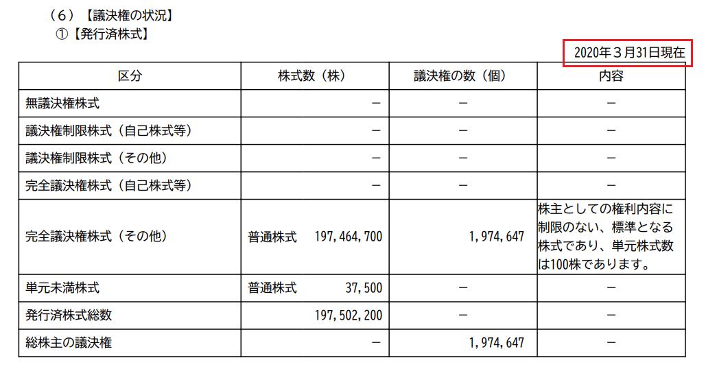 すかいらーくHD、2020年12月期四半期報告書(第1四半期)抜粋【議決権の状況】蘭