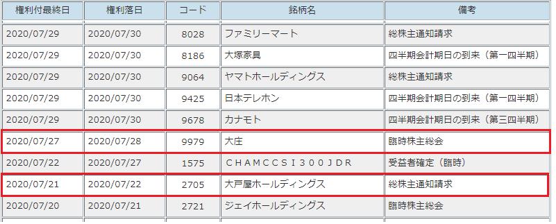 四半期決算・臨時基準日(臨時株主総会等)リスト抜粋2