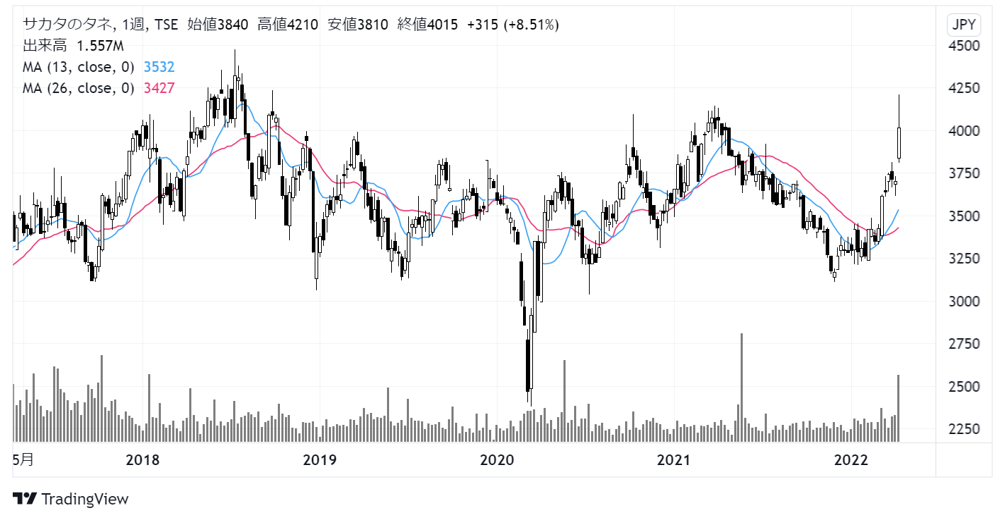 サカタのタネ(1377)株価チャート|週足5年