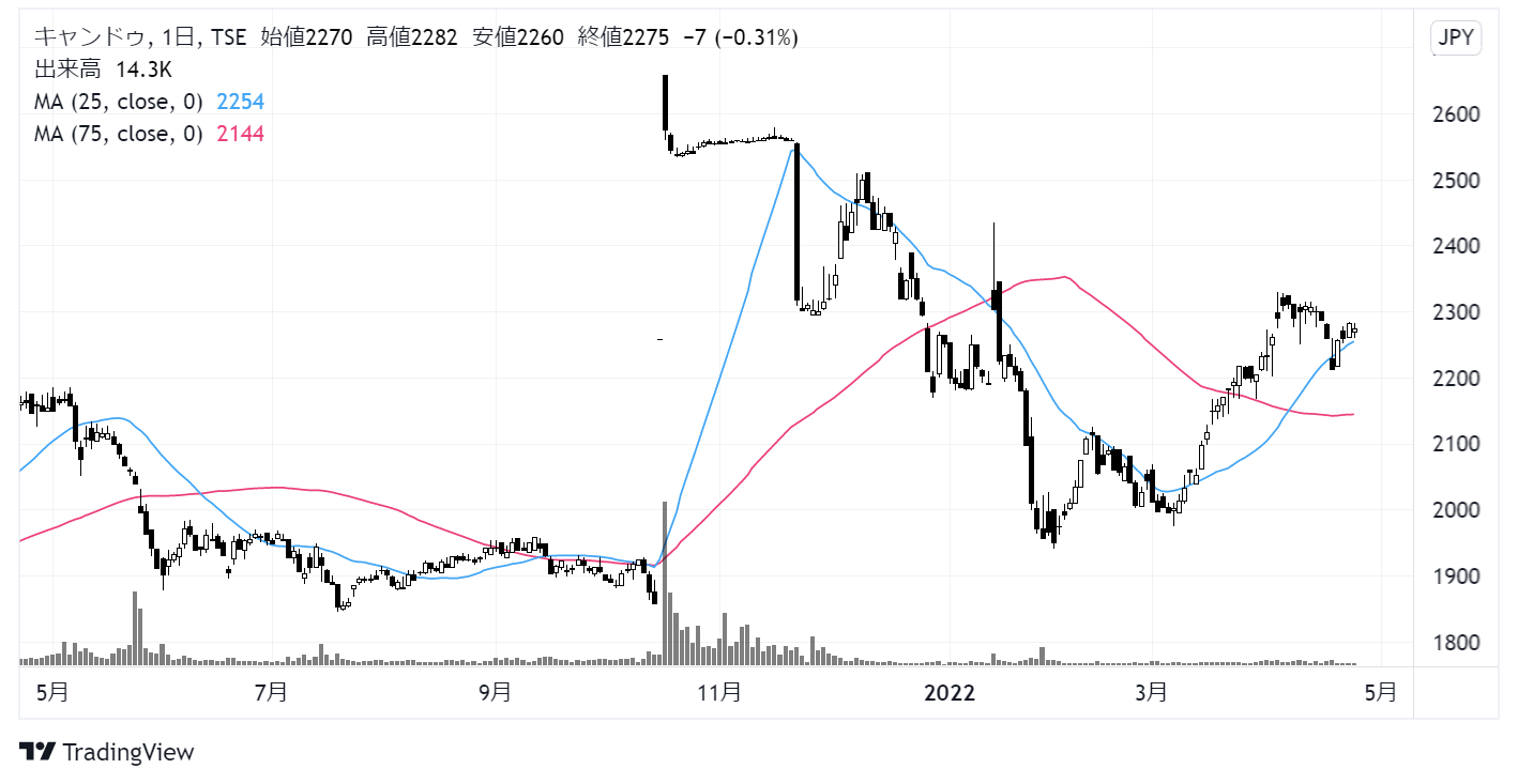 キャンドゥ(2698)株価チャート|日足1年