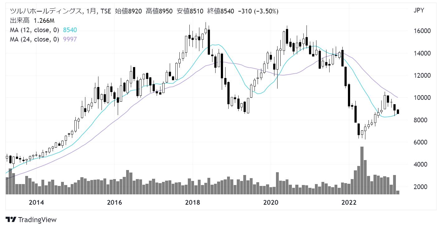 ツルハホールディングス(3391)株価チャート|月足10年