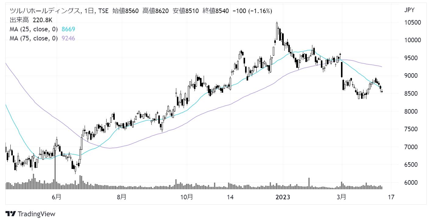 ツルハホールディングス(3391)株価チャート|日足1年
