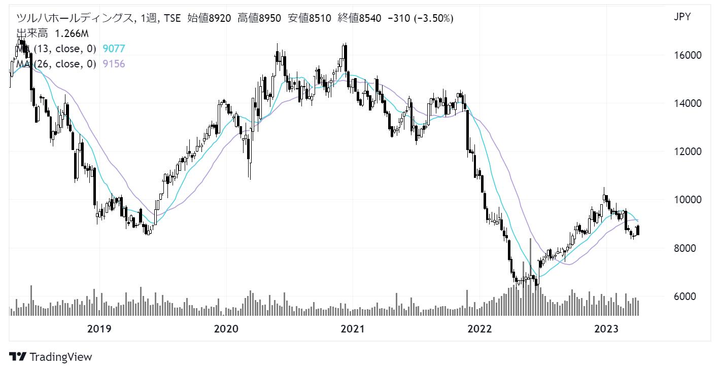 ツルハホールディングス(3391)株価チャート|週足5年