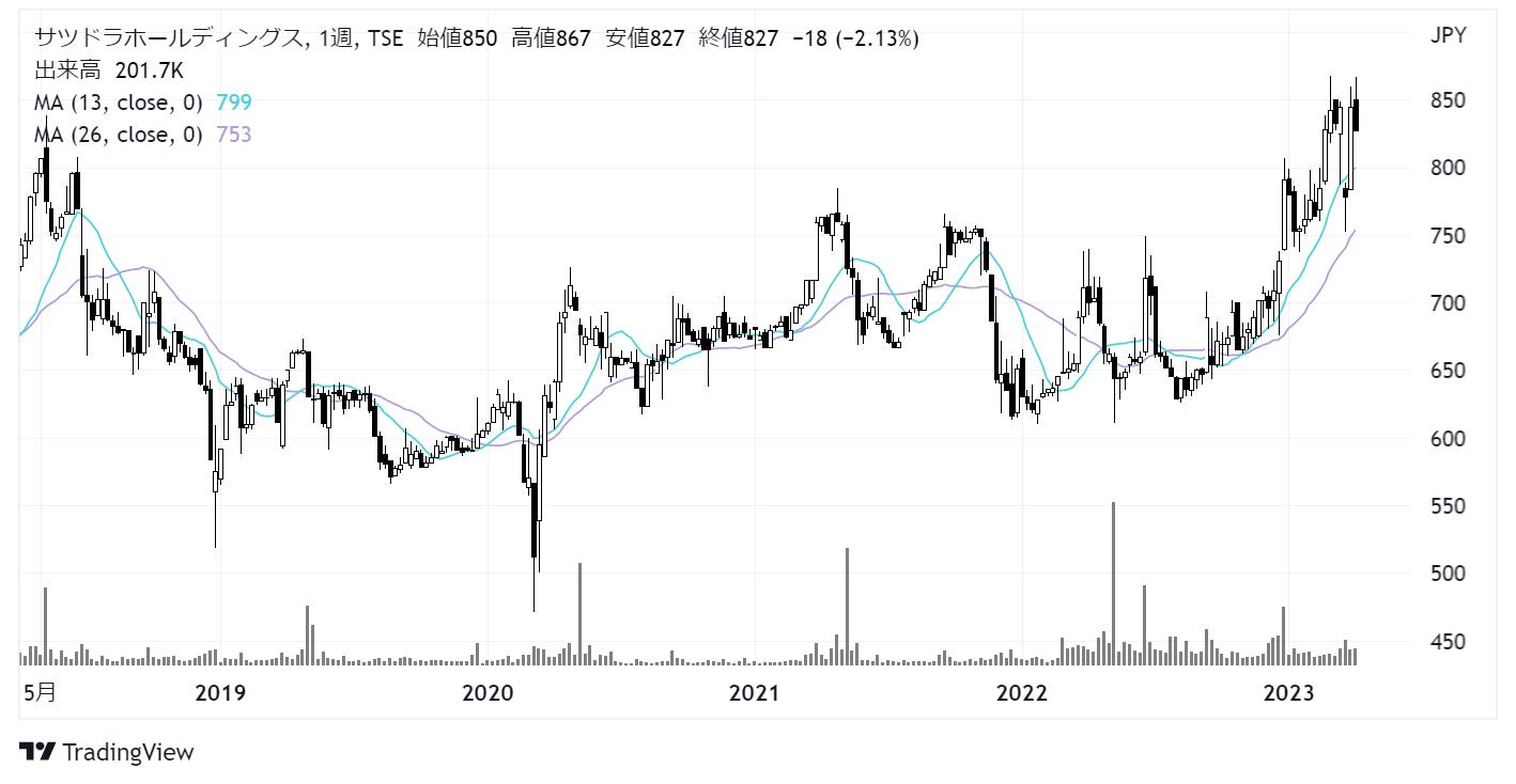 サツドラホールディングス(3544)株価チャート|週足5年