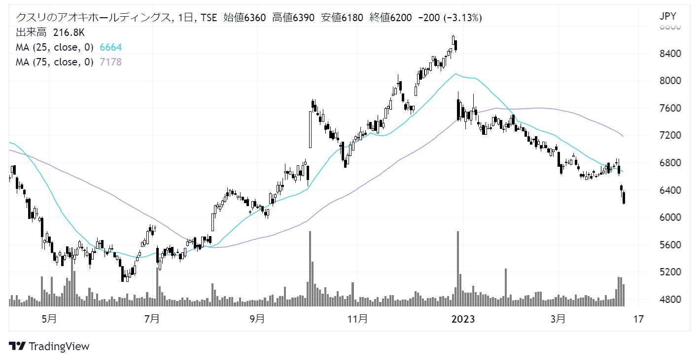 クスリのアオキホールディングス(3549)株価チャート|日足1年