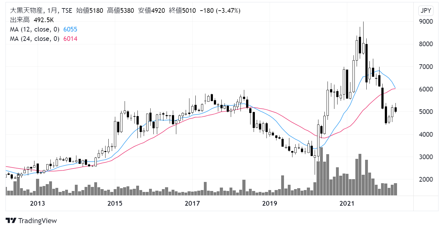 大黒天物産(2791)株価チャート|月足10年