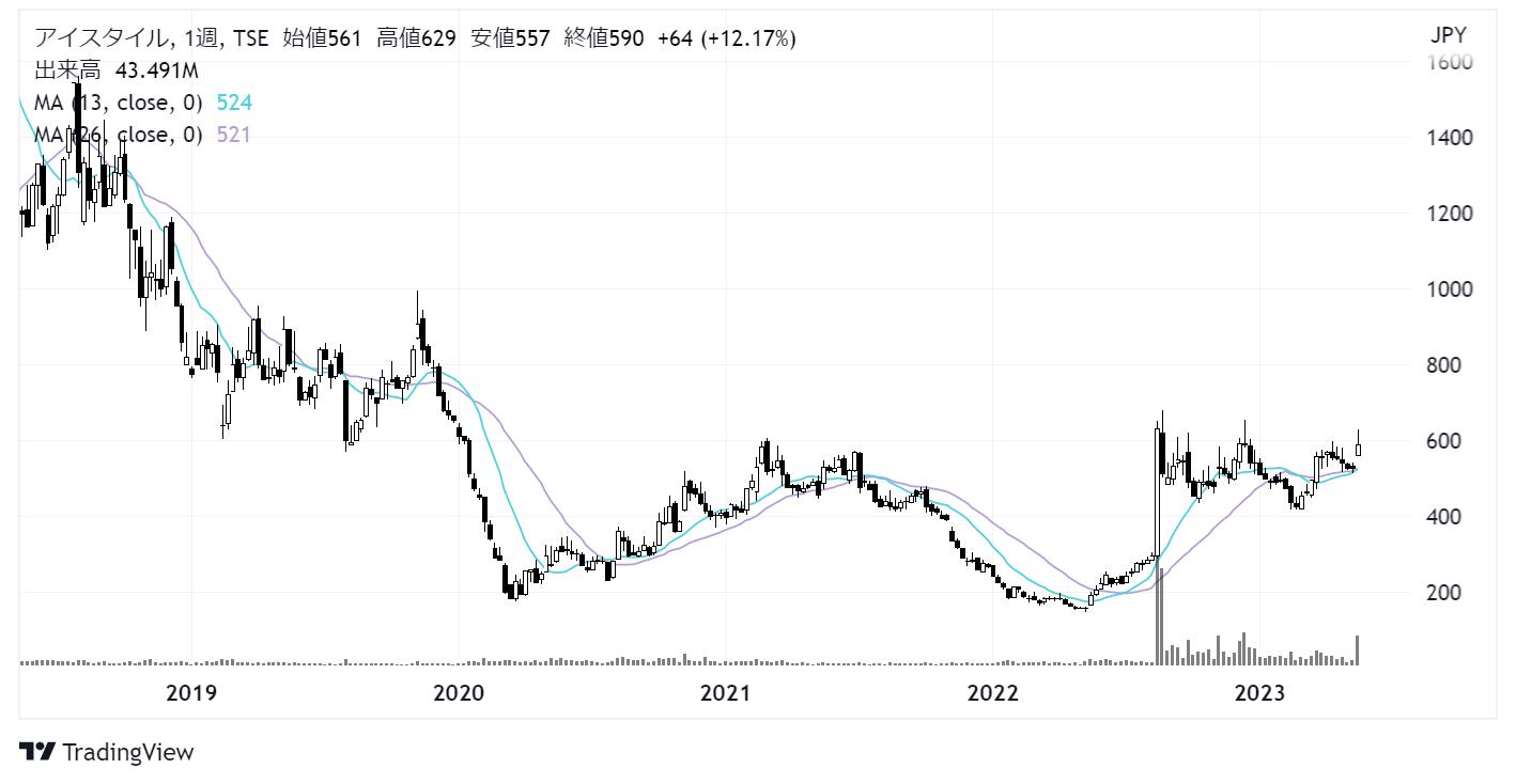アイスタイル(3660)株価チャート|週足5年