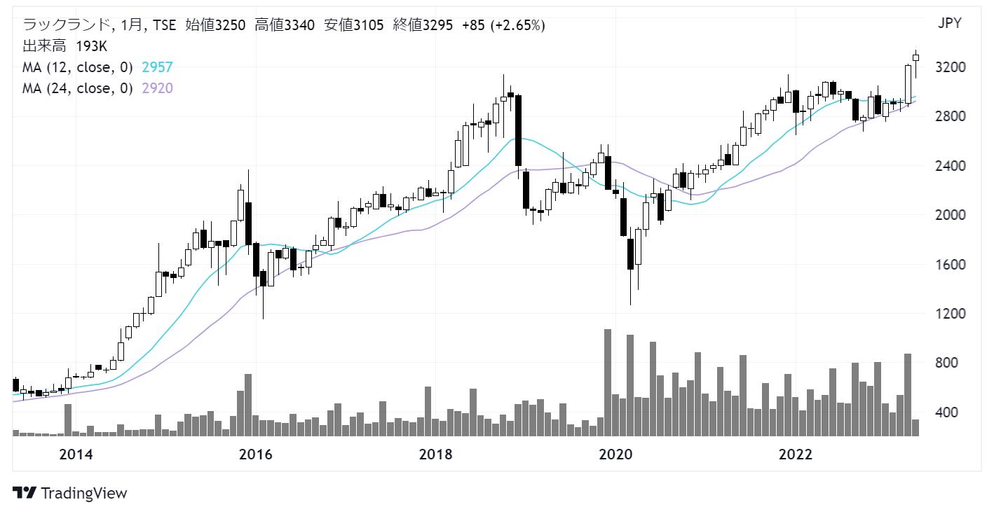ラックランド(9612)株価チャート|月足10年