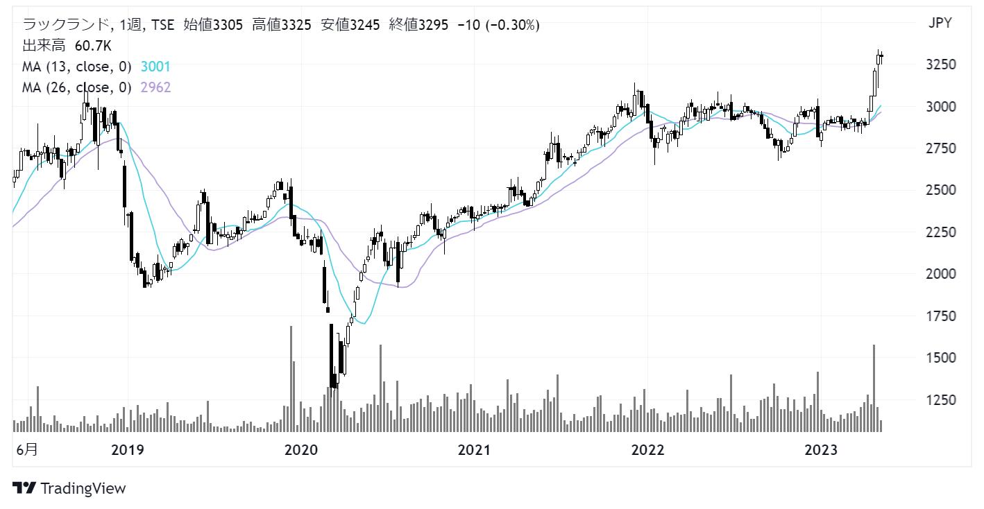 ラックランド(9612)株価チャート|週足5年