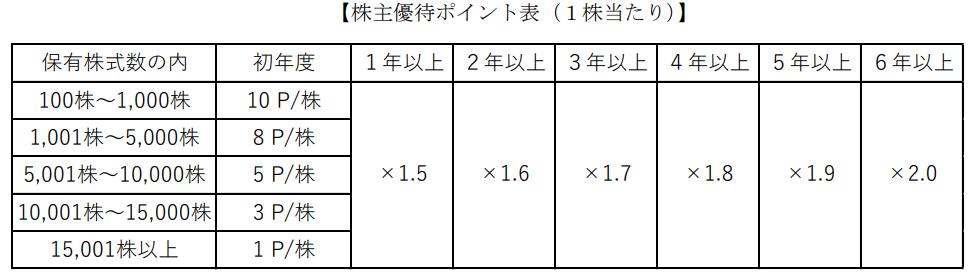GFA株主優待ポイント表