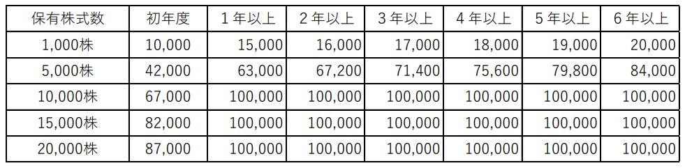 GFA株主優待ポイント付与例