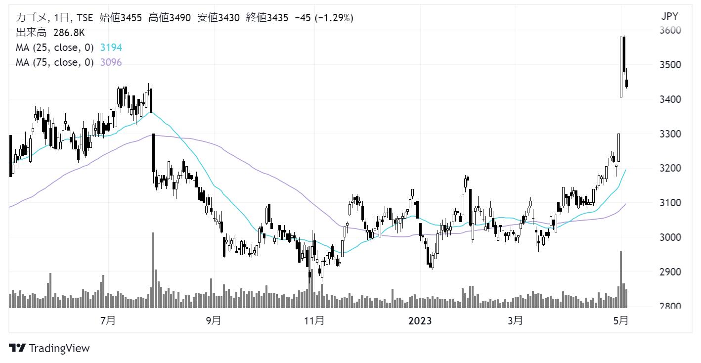 カゴメ(2811)株価チャート|日足1年