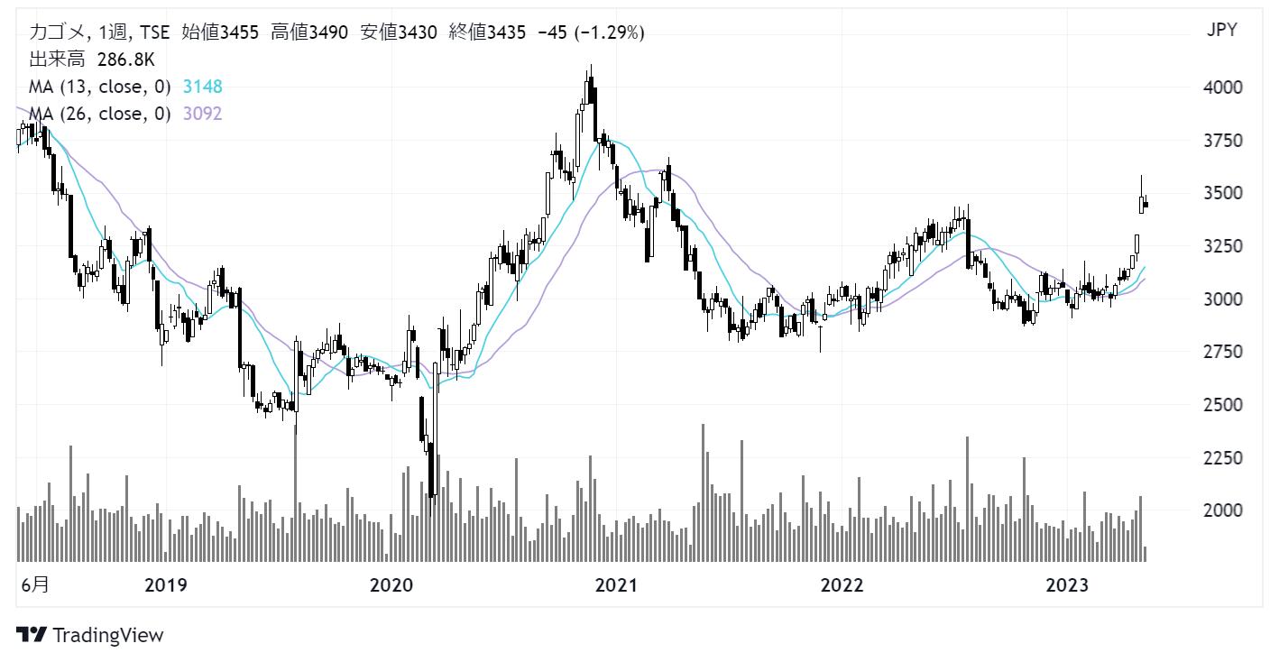 カゴメ(2811)株価チャート|週足5年