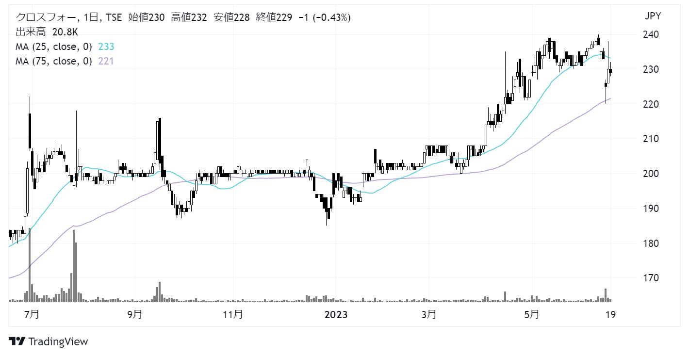 クロスフォー(7810)株価チャート|日足1年