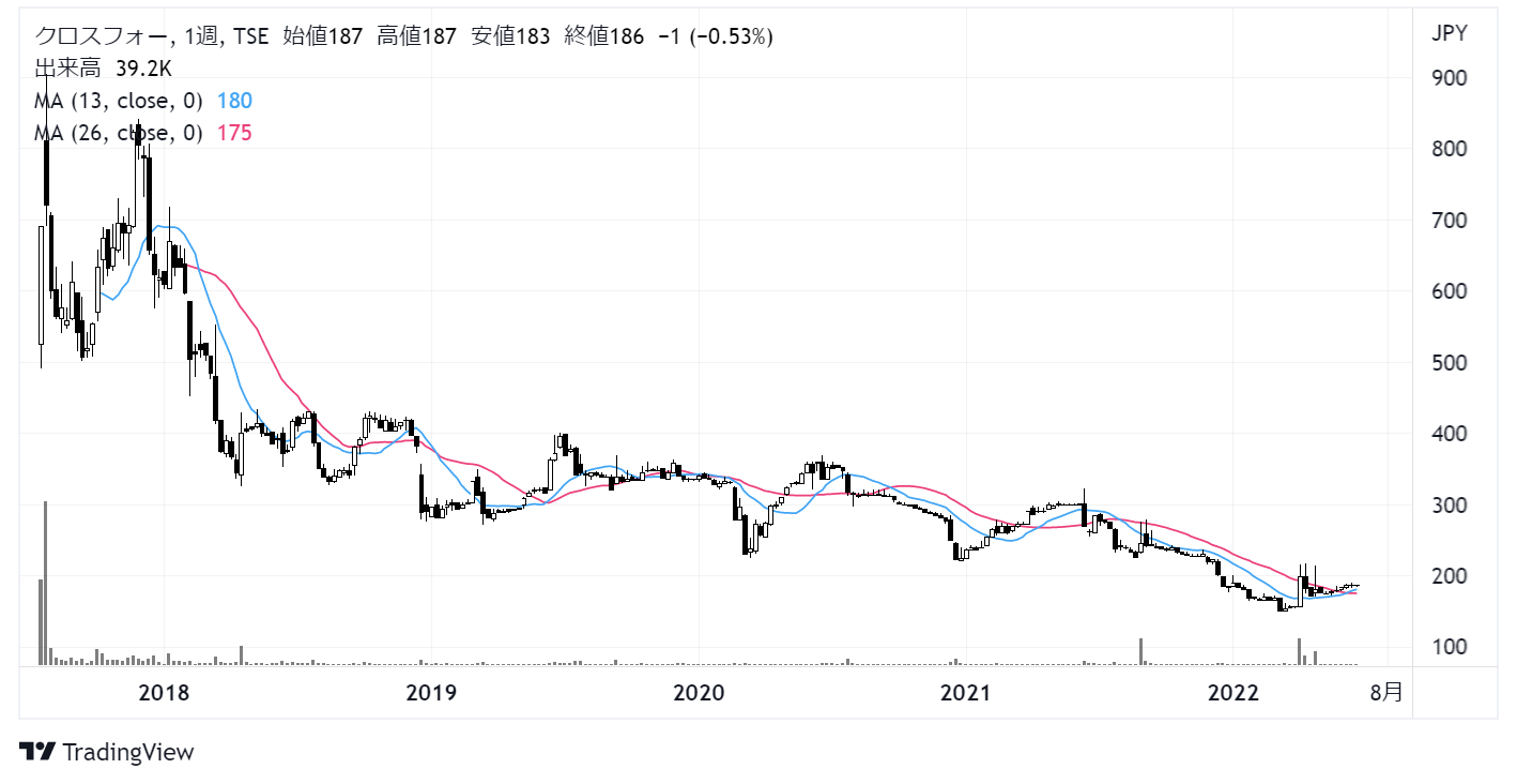 クロスフォー(7810)株価チャート|週足5年