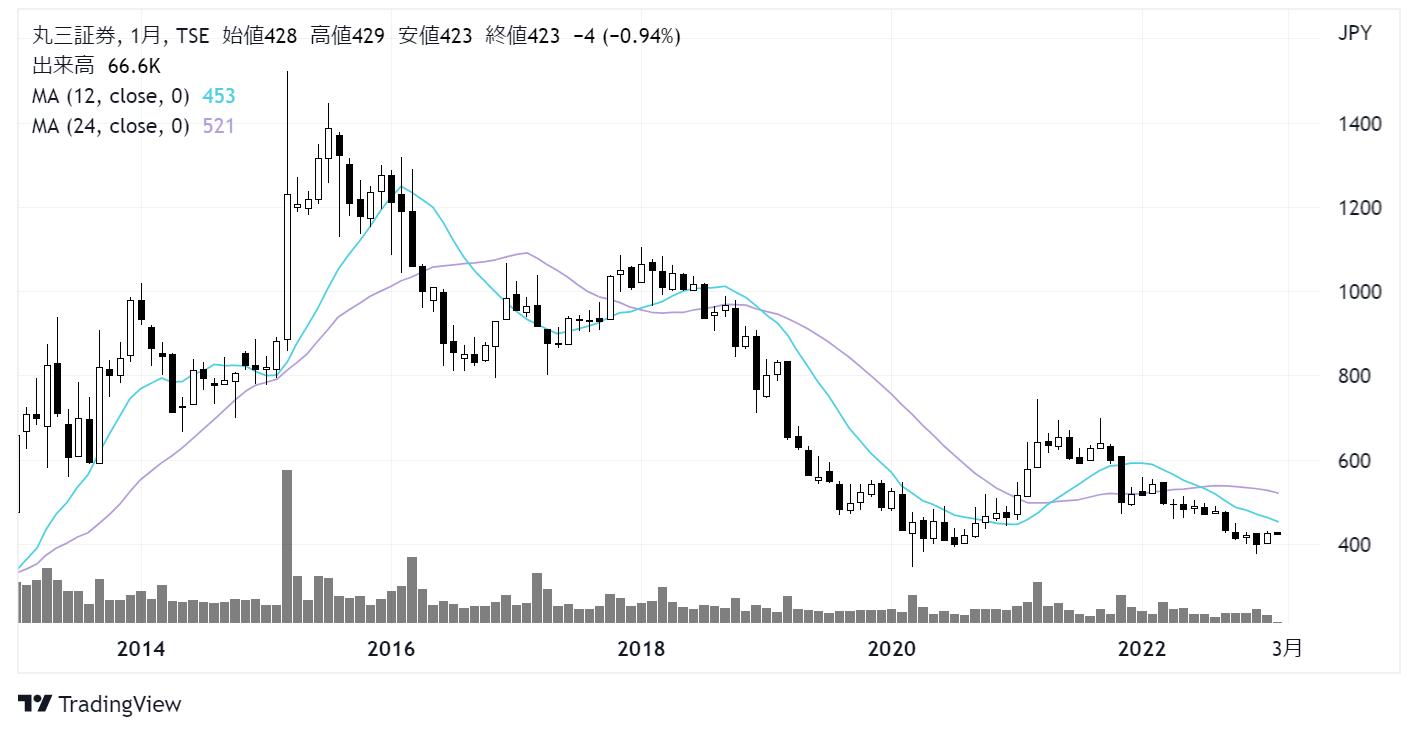 丸三証券(8613)株価チャート|月足10年