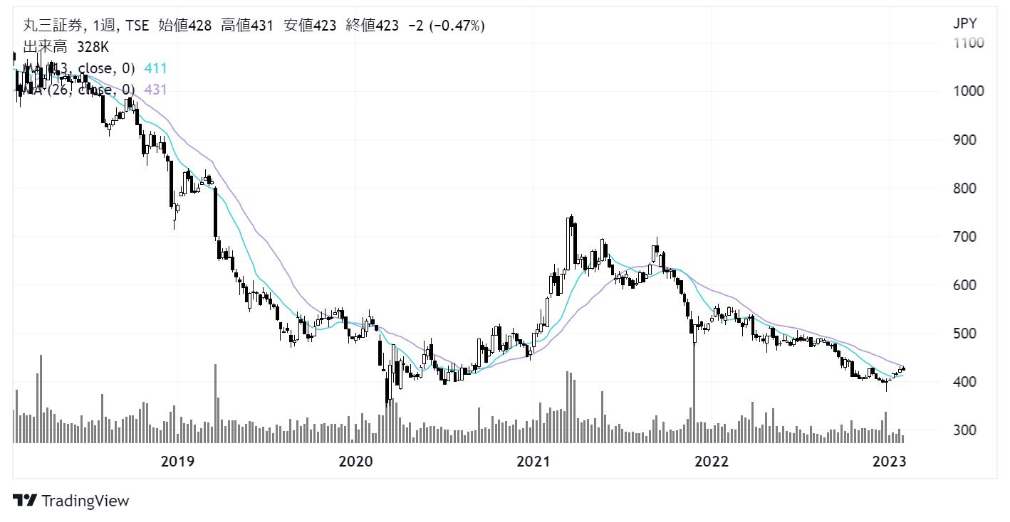 丸三証券(8613)株価チャート|週足5年
