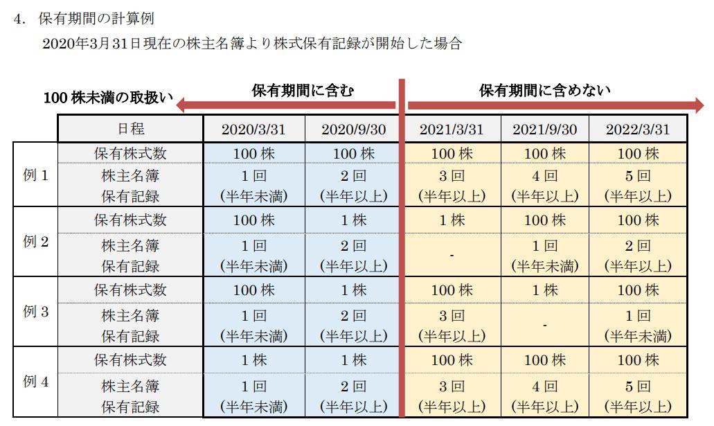 長瀬産業株主優待長期保有条件計算例