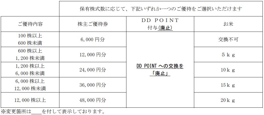 DDホールディングス変更後優待内容表