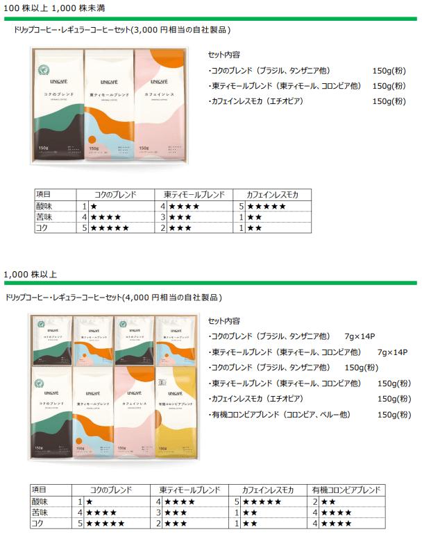 ユニカフェ2020年12月末分優待品