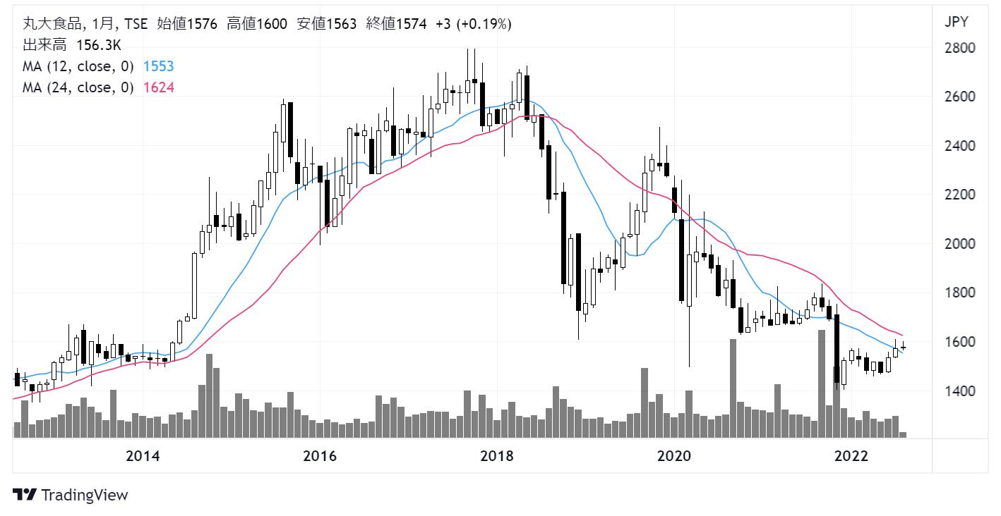 丸大食品(2288)株価チャート|月足10年