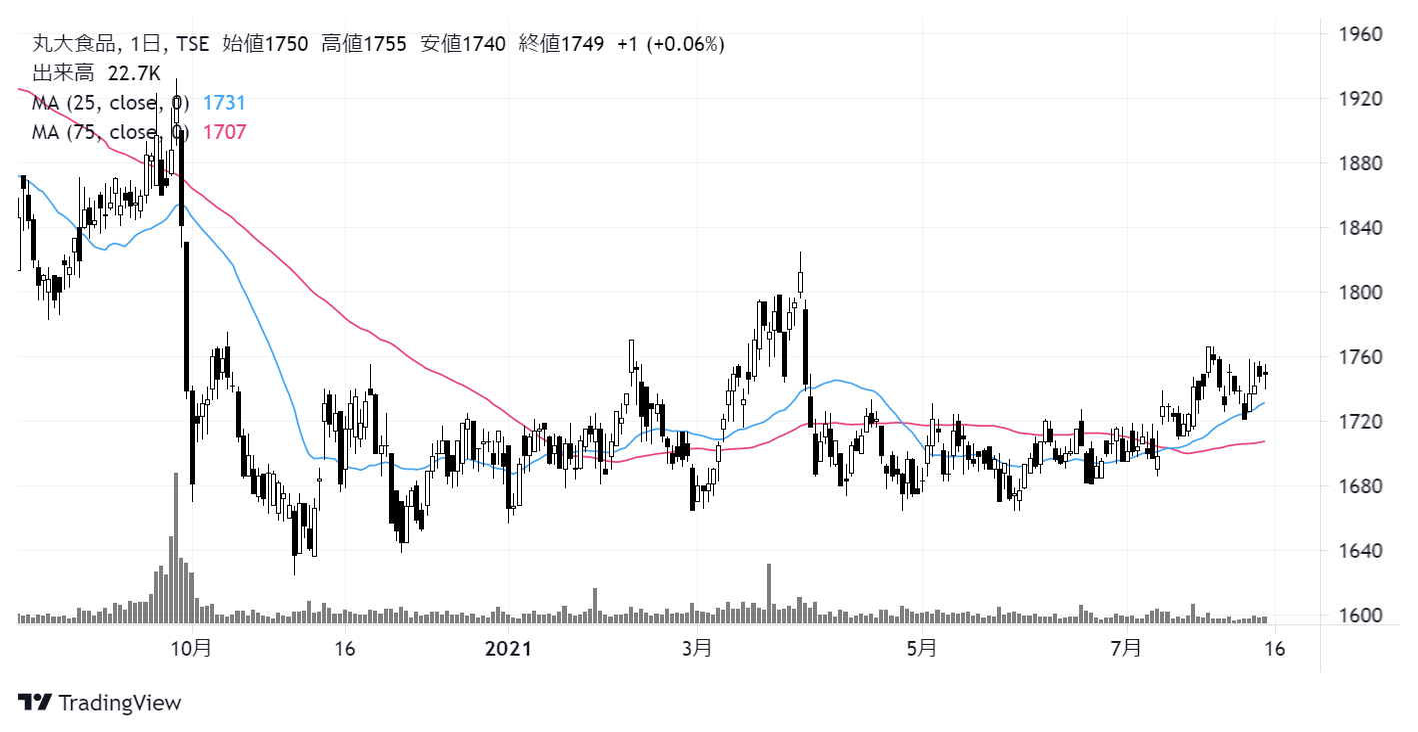 丸大食品(2288)株価チャート|日足1年