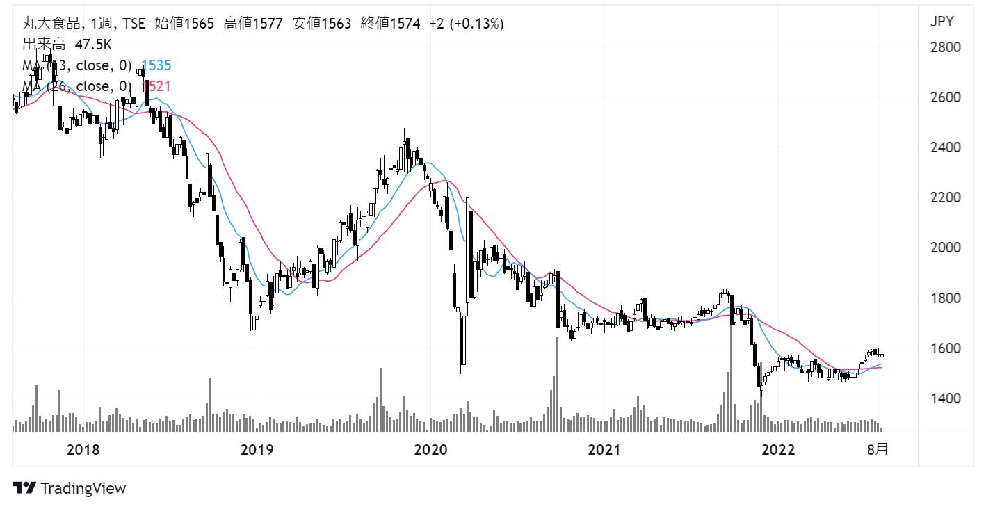 丸大食品(2288)株価チャート|週足5年