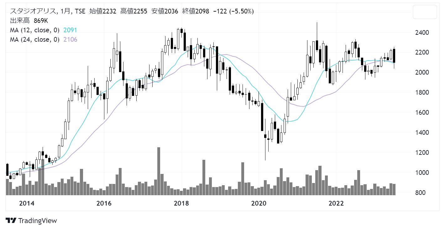 スタジオアリス (2305)株価チャート|月足10年