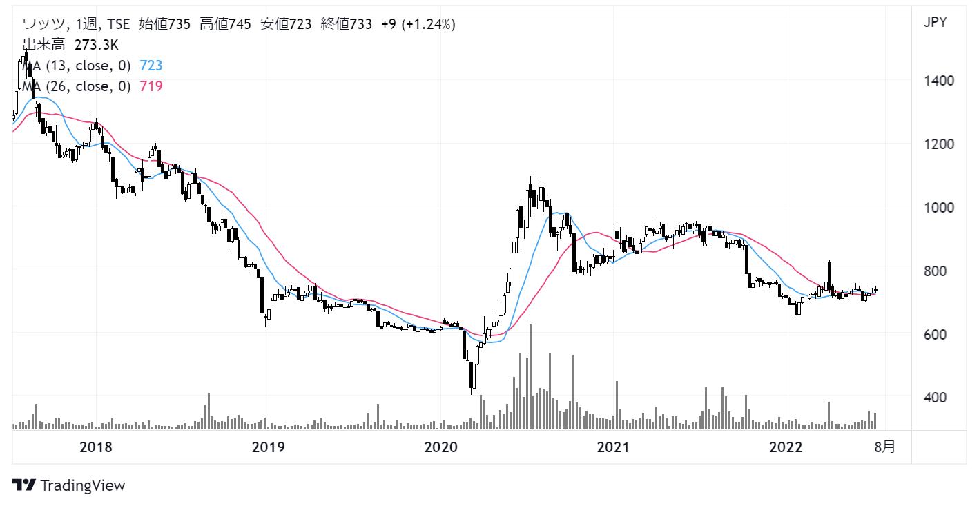 ワッツ(2375)株価チャート|週足5年