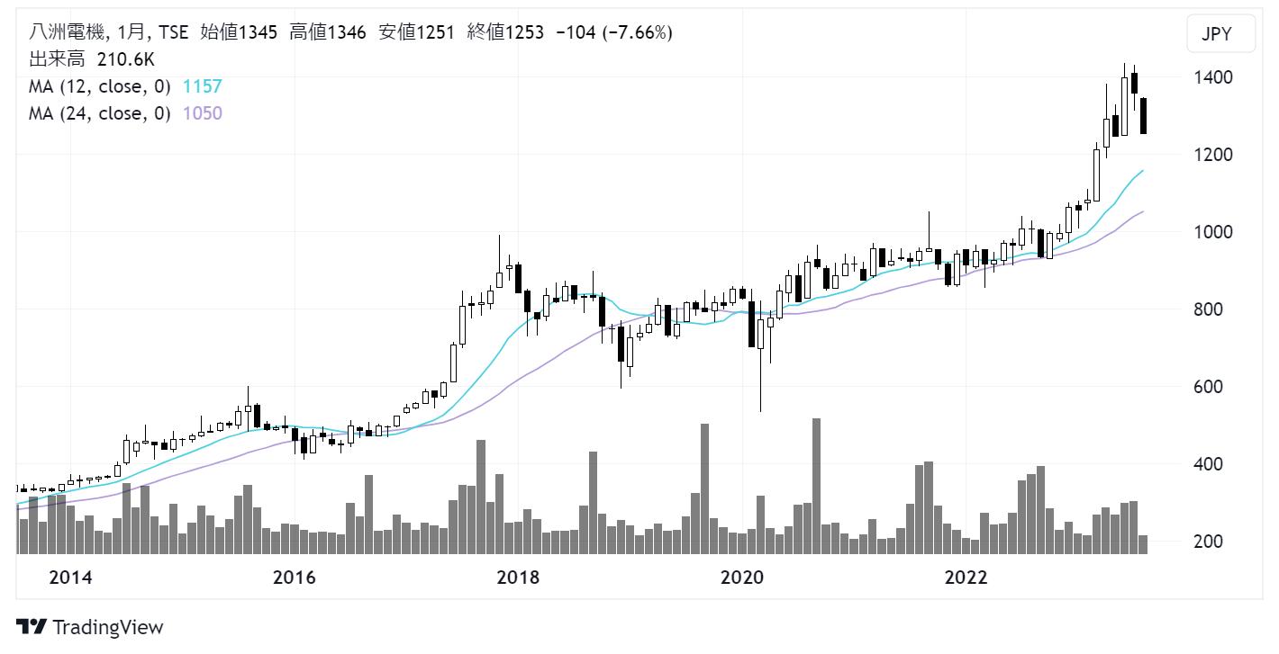 八洲電機(3153)株価チャート|月足10年
