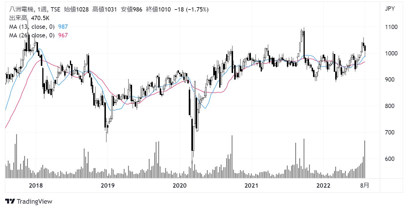 八洲電機(3153)株価チャート|週足5年