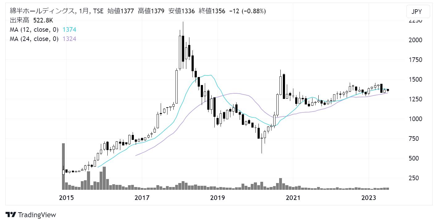 綿半ホールディングス(3199)株価チャート|月足10年