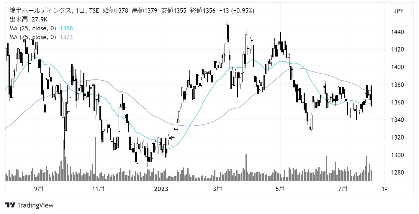 綿半ホールディングス(3199)株価チャート|日足1年