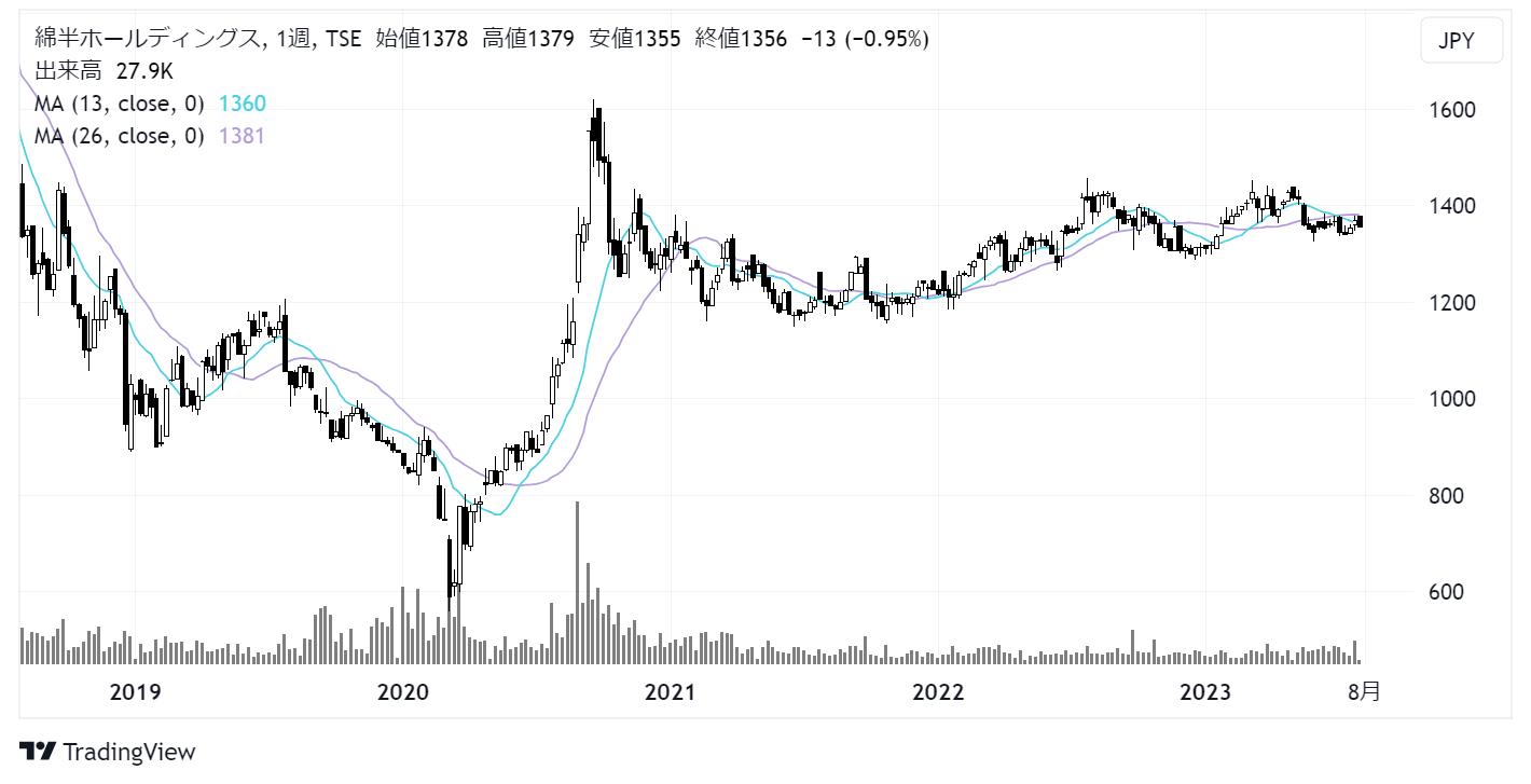 綿半ホールディングス(3199)株価チャート|週足5年