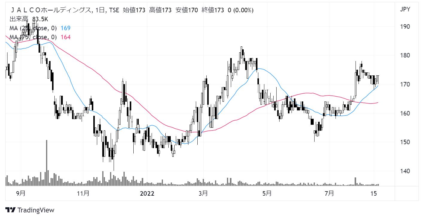 JALCOホールディングス(6625)株価チャート 日足1年