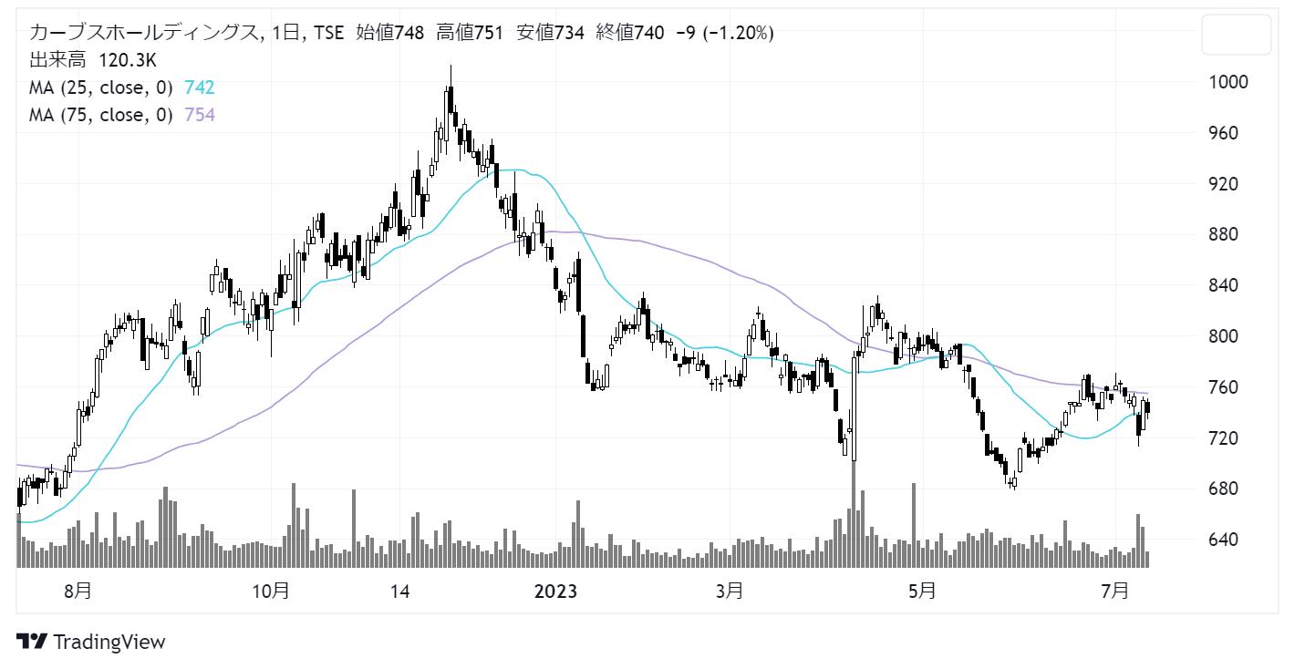 カーブスホールディングス(7085)株価チャート|日足1年