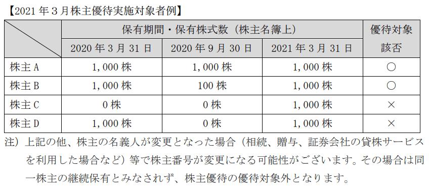 高周波熱錬/ネツレン株主優待1年以上継続保有の例