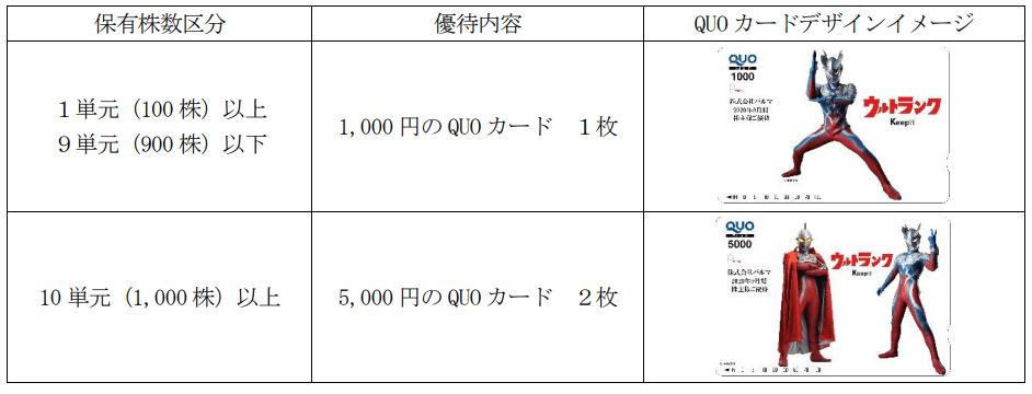 パルマ2021年株主優待内容シュワッチ!