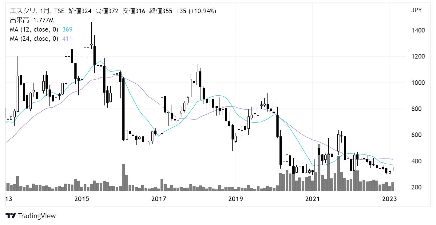エスクリ(2196)株価チャート|月足10年