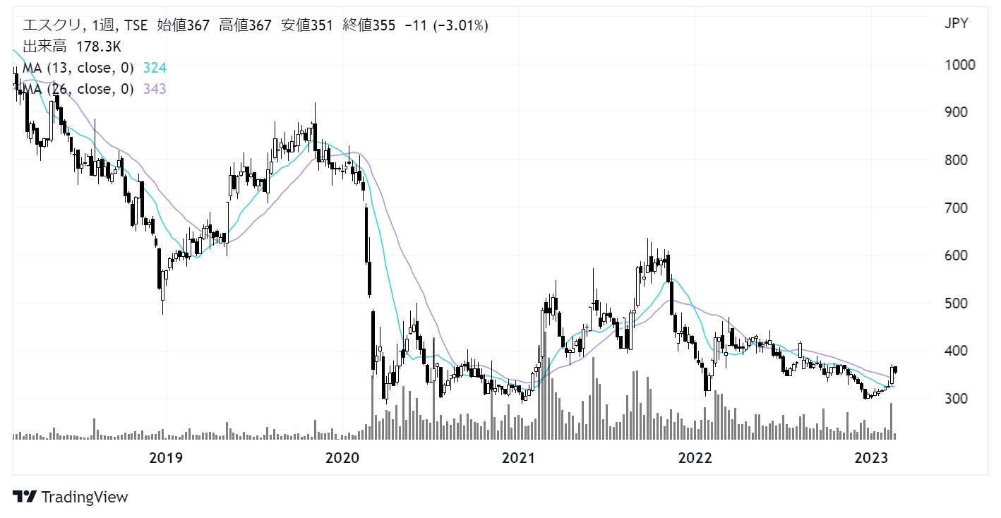 エスクリ(2196)株価チャート|週足5年