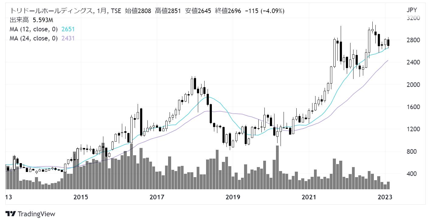トリドール(3397)株価チャート|月足10年