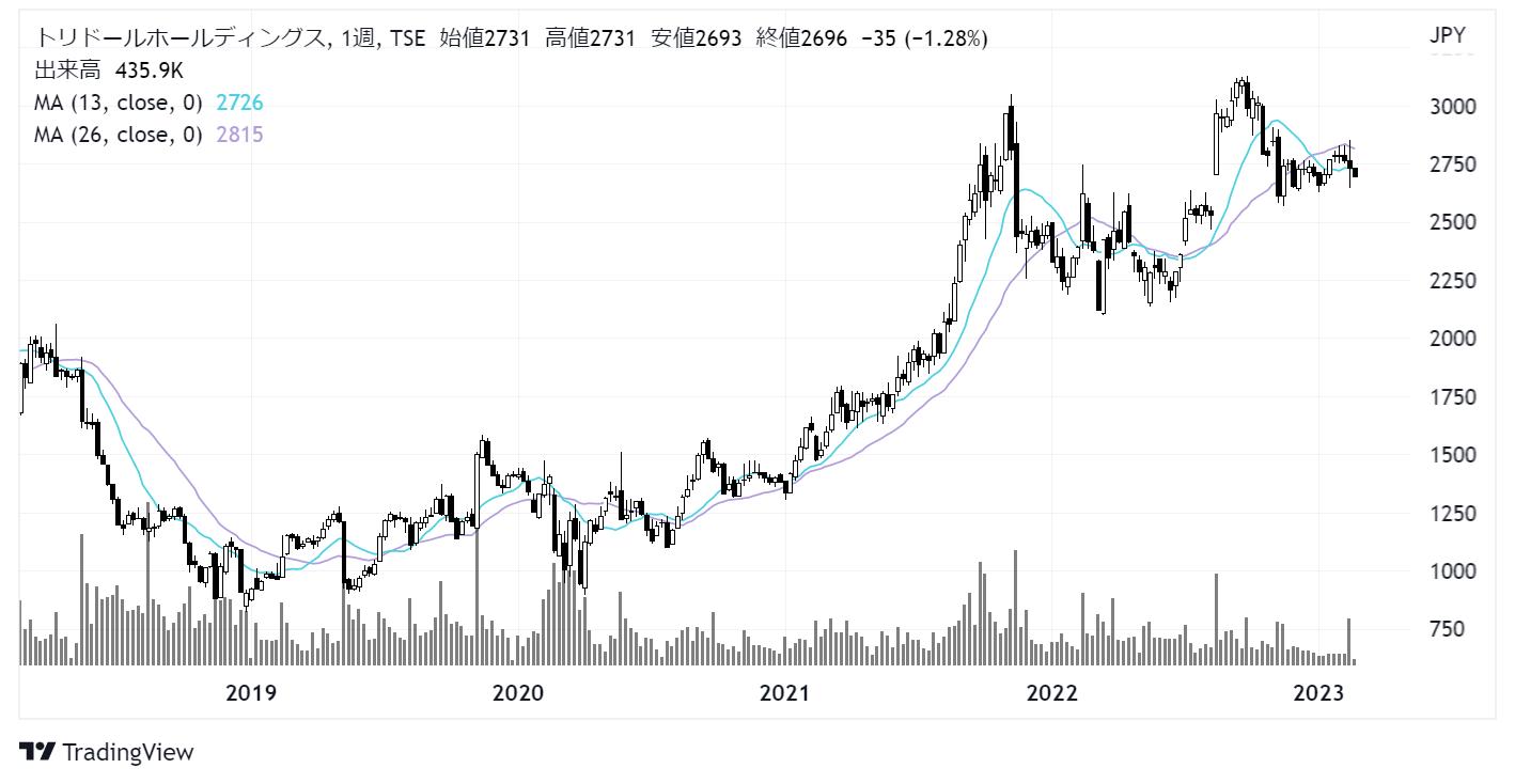 トリドール(3397)株価チャート|週足5年