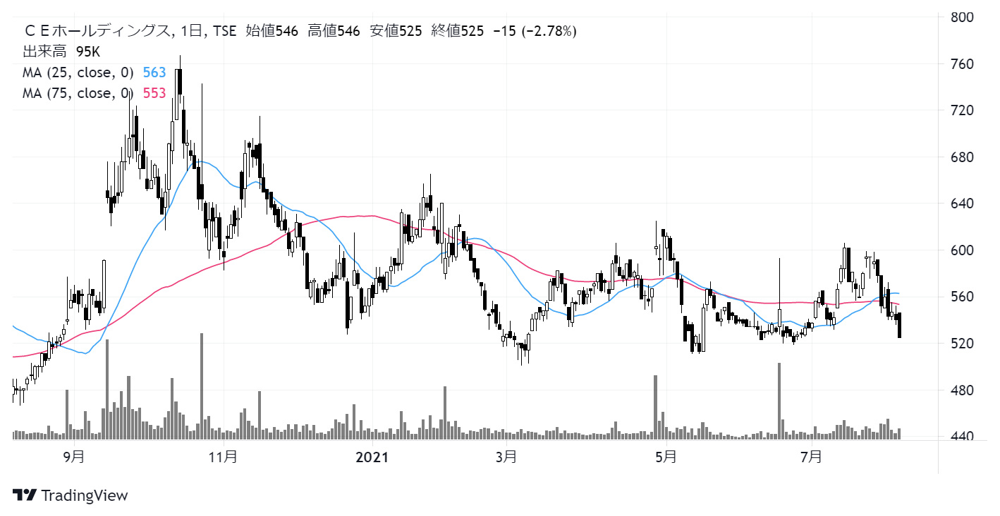 CEホールディングス(4320)株価チャート 日足1年